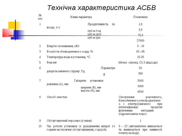 Технічна характеристика АСБВ