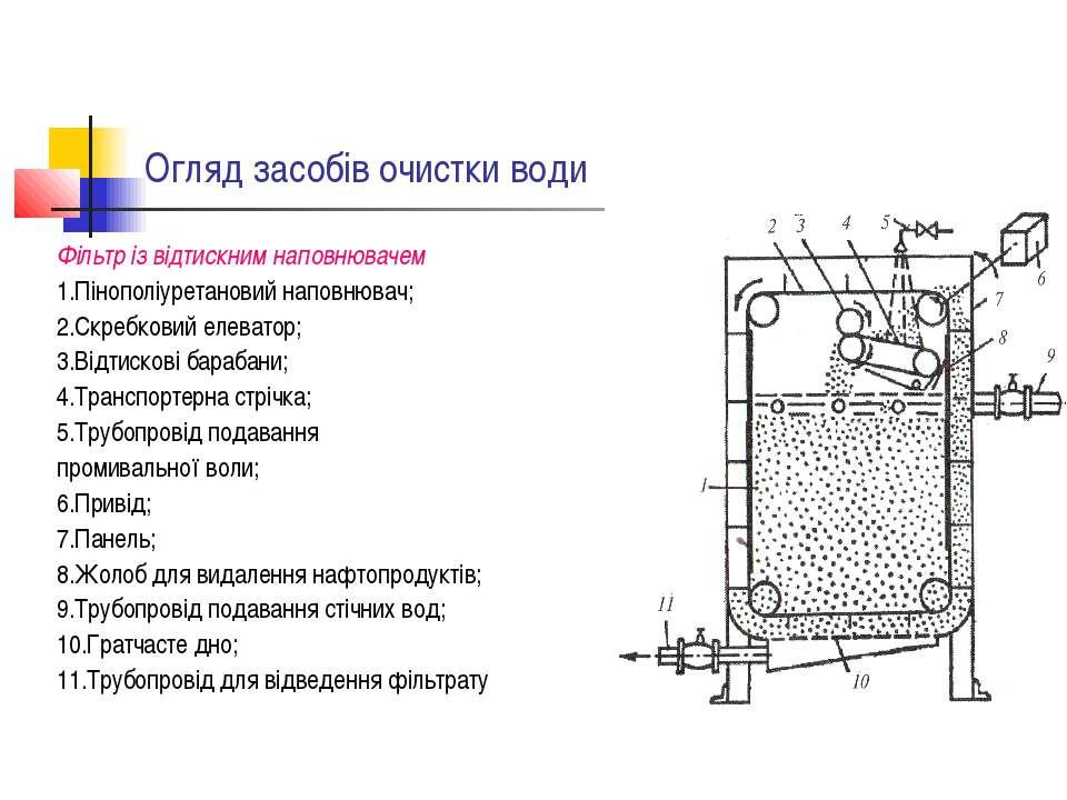 Огляд засобів очистки води Фільтр із відтискним наповнювачем 1.Пінополіуретан...