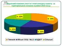 Кількісний показник участі в І етапі конкурсу-захисту за територіальною ознак...