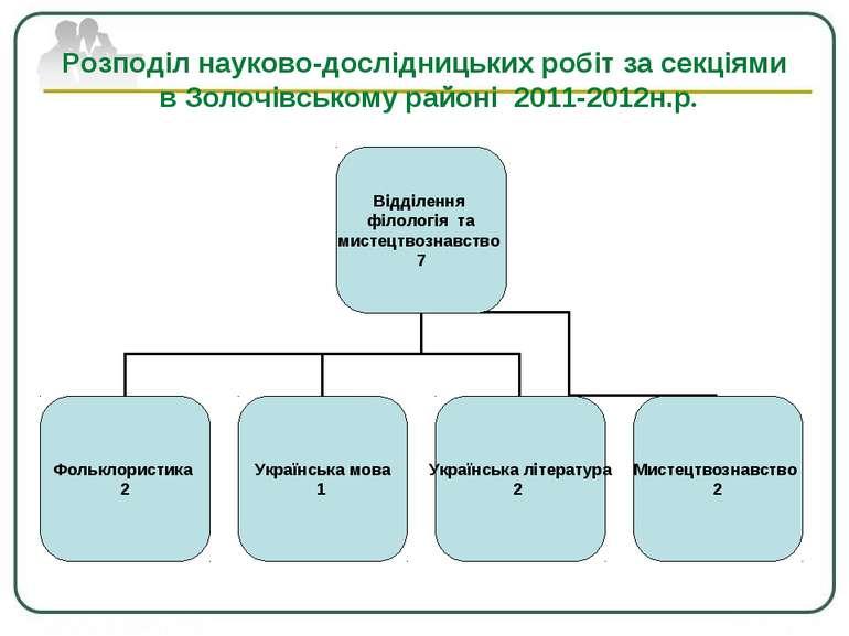 Розподіл науково-дослідницьких робіт за секціями в Золочівському районі 2011-...