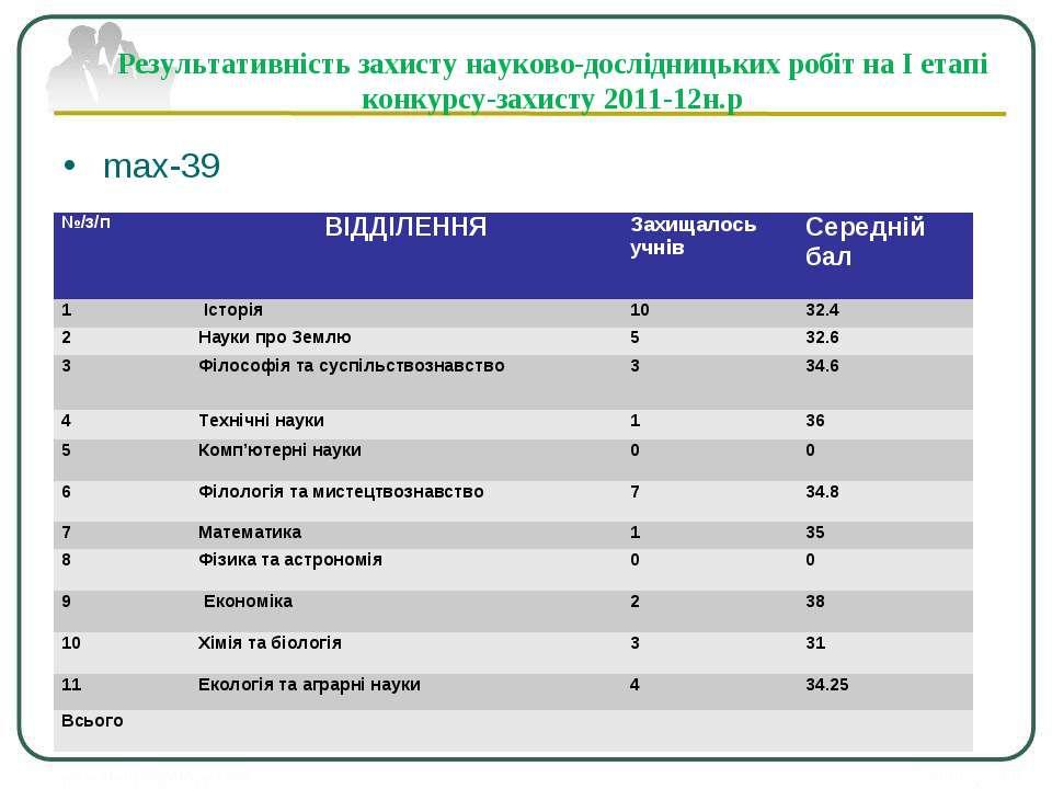 max-39 Результативність захисту науково-дослідницьких робіт на І етапі конкур...