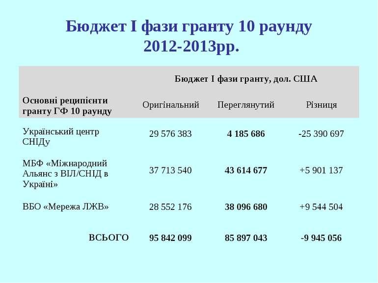 Бюджет І фази гранту 10 раунду 2012-2013рр. Основні реципієнти гранту ГФ 10 р...
