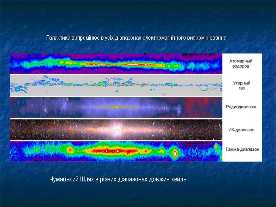 Галактика випромінює в усіх діапазонах електромагнітного випромінювання Чумац...