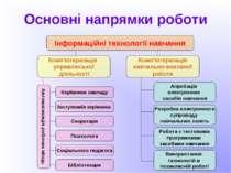 Основні напрямки роботи Інформаційні технології навчання Комп'ютеризація упра...