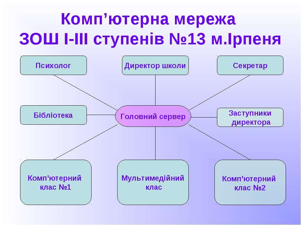 Комп'ютерна мережа ЗОШ І-ІІІ ступенів №13 м.Ірпеня Головний сервер Директор ш...