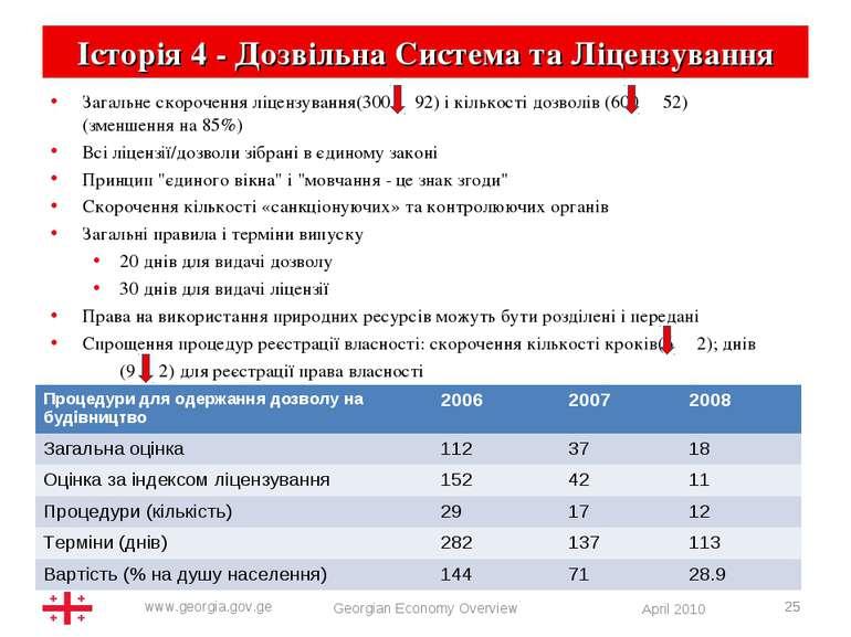 * Georgian Economy Overview * Історія 4 - Дозвільна Система та Ліцензування З...
