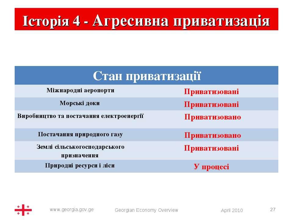 * Історія 4 - Агресивна приватизація Georgian Economy Overview * Стан привати...