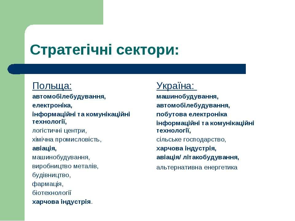 Стратегічні сектори: Польща: автомобілебудування, електроніка, інформаційні т...