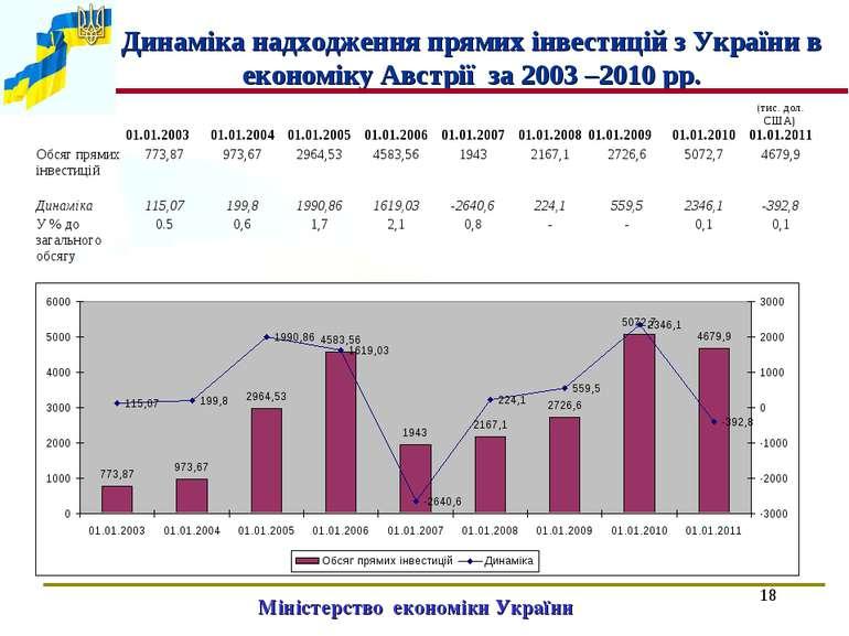 * Міністерство економіки України Динаміка надходження прямих інвестицій з Укр...