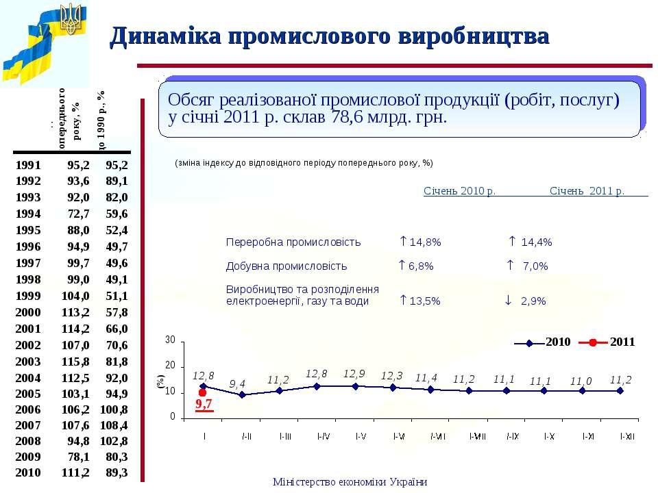 Динаміка промислового виробництва Січень 2010 р. Січень 2011 р. Обсяг реалізо...