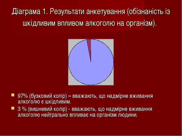 Діаграма 1. Результати анкетування (обізнаність із шкідливим впливом алкоголю...