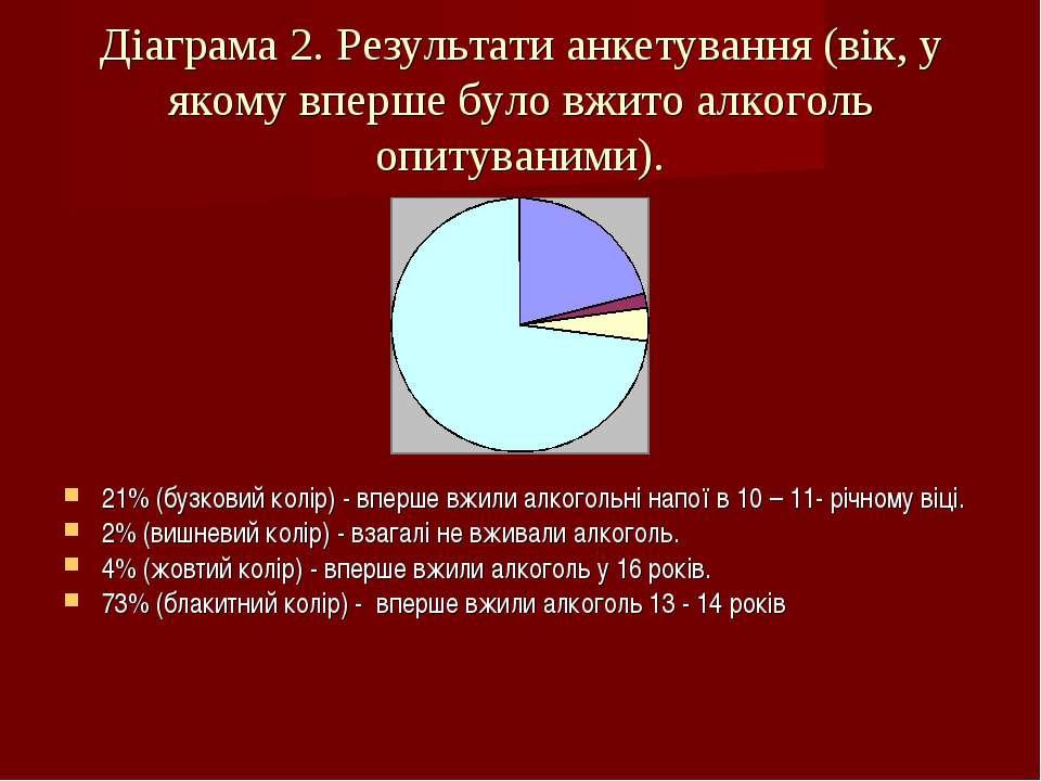 Діаграма 2. Результати анкетування (вік, у якому вперше було вжито алкоголь о...