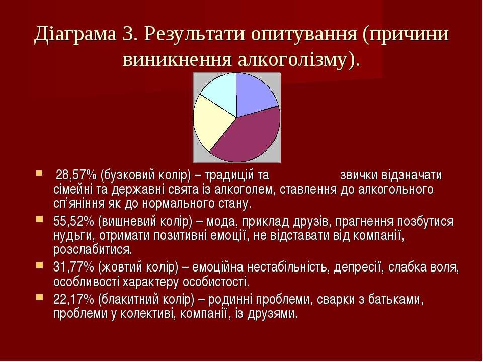 Діаграма 3. Результати опитування (причини виникнення алкоголізму). 28,57% (б...