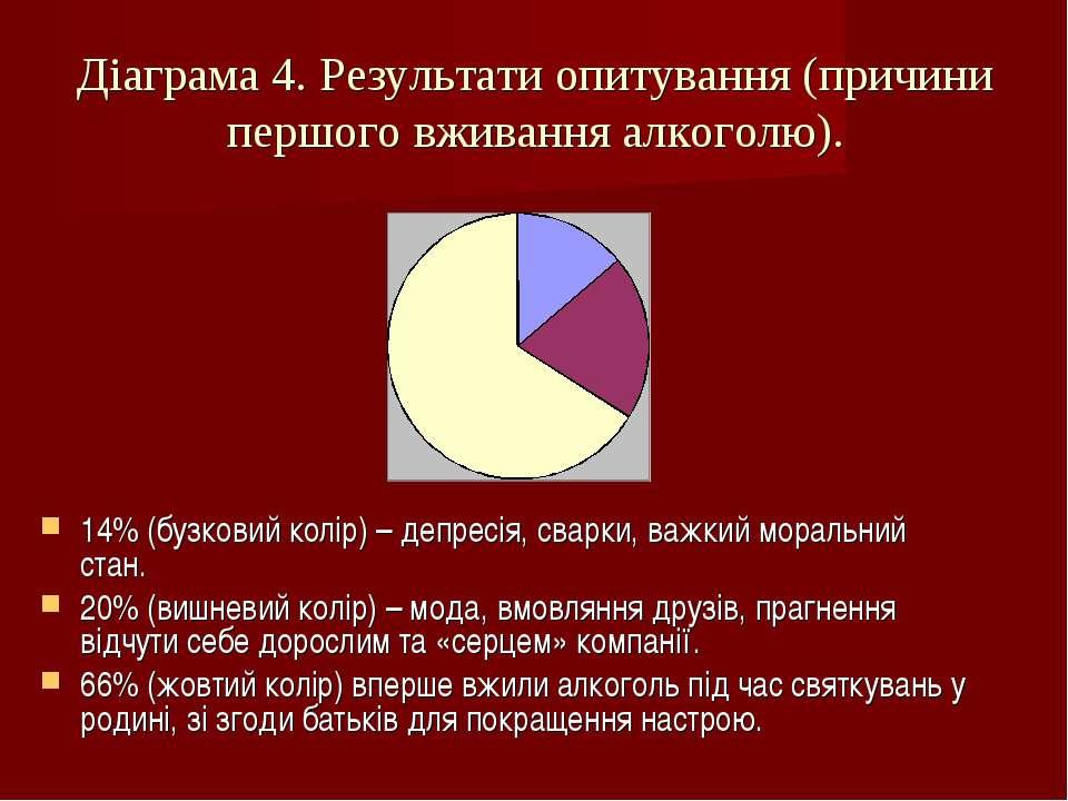 14% (бузковий колір) – депресія, сварки, важкий моральний стан. 20% (вишневий...