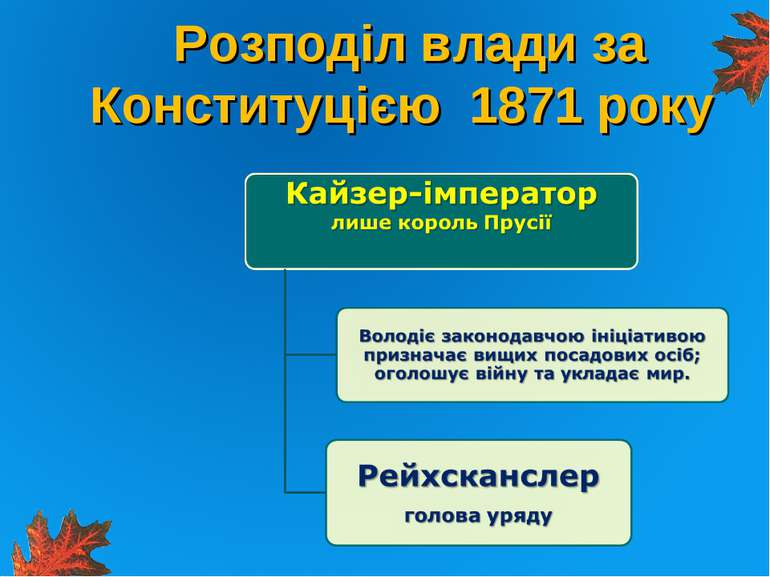 Розподіл влади за Конституцією 1871 року