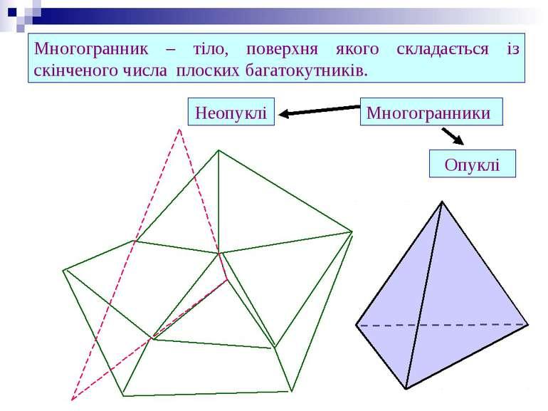 Многогранник – тіло, поверхня якого складається із скінченого числа плоских б...