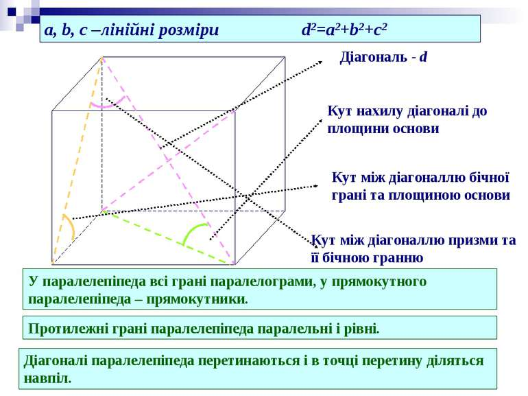 Діагональ - d Кут нахилу діагоналі до площини основи Кут між діагоналлю бічно...