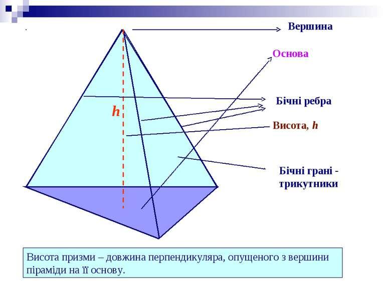 Вершина Основа Бічні ребра Бічні грані - трикутники Висота призми – довжина п...