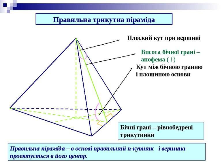 Правильна трикутна піраміда Висота бічної грані – апофема ( l ) Кут між бічно...