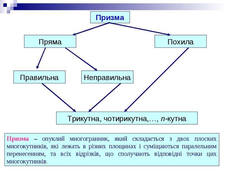 Призма Пряма Похила Правильна Неправильна Трикутна, чотирикутна,…, n-кутна Пр...
