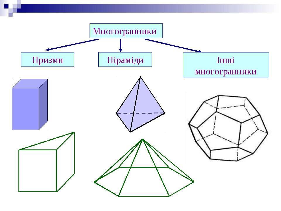 Многогранники Призми Піраміди Інші многогранники
