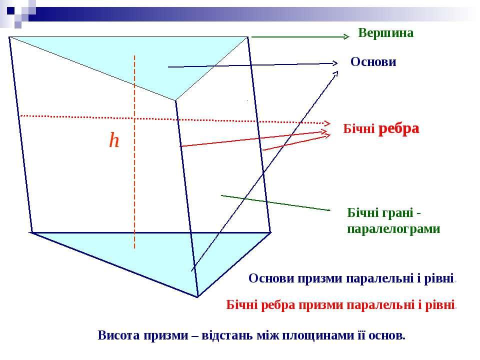 Вершина Основи Бічні ребра Бічні грані - паралелограми Основи призми паралель...
