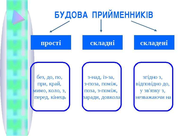БУДОВА ПРИЙМЕННИКІВ прості складні складені без, до, по, при, край, мимо, кол...