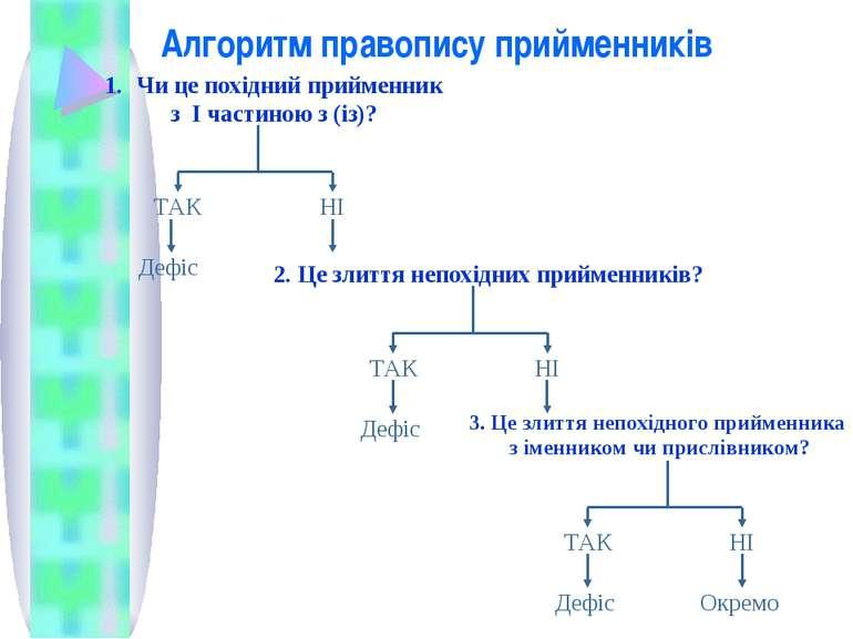 Алгоритм правопису прийменників Чи це похідний прийменник з І частиною з (із)...