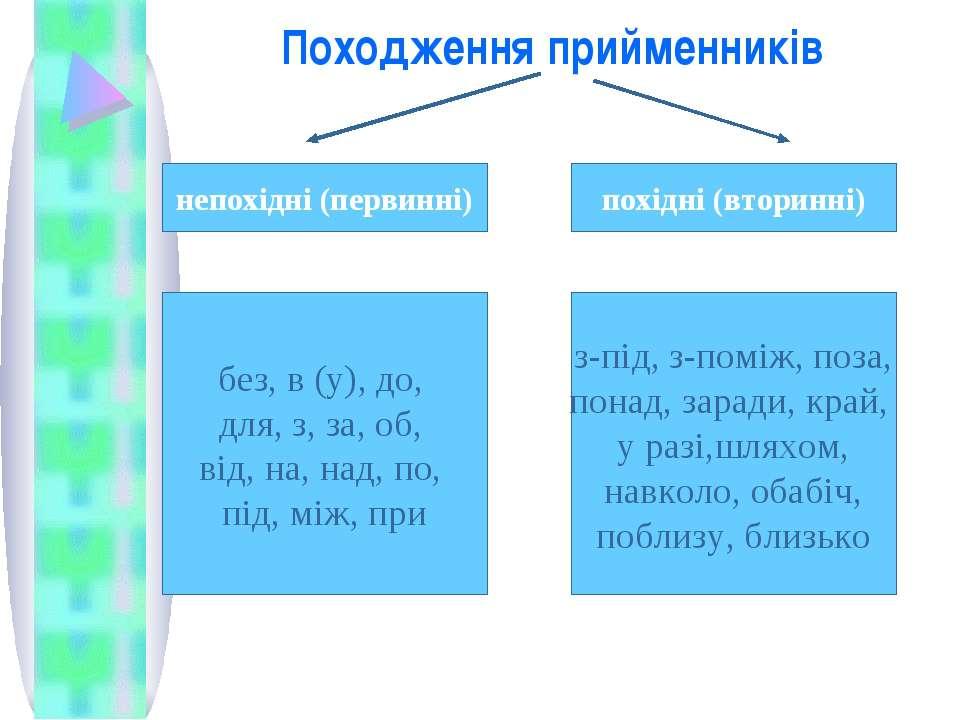 Походження прийменників непохідні (первинні) похідні (вторинні) без, в (у), д...