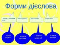 Дієслова у неозначеній формі Особові дієслова Дієприкметники Дієприслівники ч...
