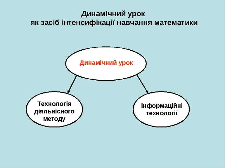 Динамічний урок як засіб інтенсифікації навчання математики Динамічний урок Т...