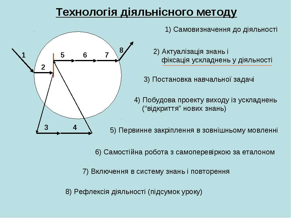 Технологія діяльнісного методу 1 2 3 4 5 6 7 8 1) Самовизначення до діяльност...