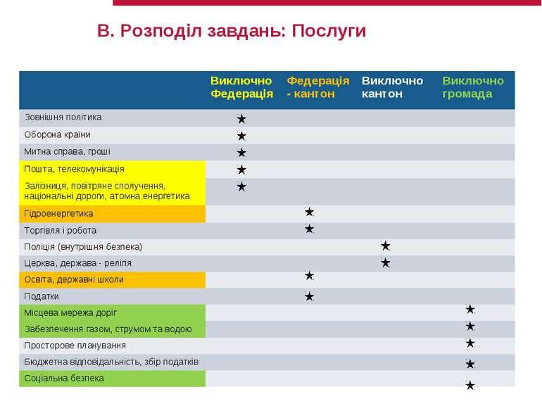 B. Розподіл завдань: Послуги Виключно Федерація Федерація - кантон Виключно к...