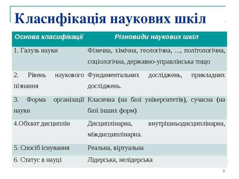 Класифікація наукових шкіл * Основа класифікації Різновиди наукових шкіл 1. Г...