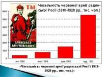 «Чисельність червоної армії радянської Росії (1918–1920 рр., тис. чол.)»