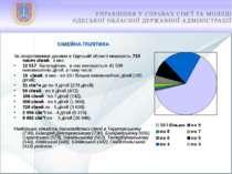 СІМЕЙНА ПОЛІТИКА За оперативними даними в Одеській області мешкають 710 тисяч...