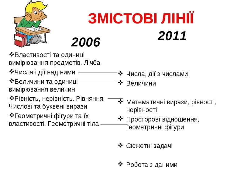 ЗМІСТОВІ ЛІНІЇ 2011 Числа, дії з числами Величини Математичні вирази, рівност...