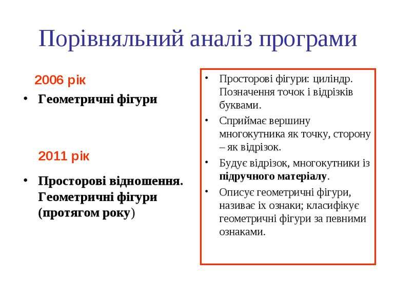 Порівняльний аналіз програми 2006 рік Геометричні фігури 2011 рік Просторові ...