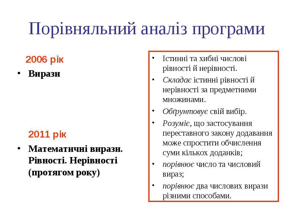 Порівняльний аналіз програми 2006 рік Вирази 2011 рік Математичні вирази. Рів...