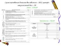 Схема оцінювання власного висловлення – 2012, цьогоріч максимальний бал – 20 ...