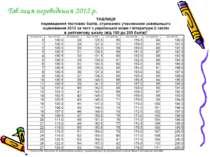 Таблиця переведення 2012 р.