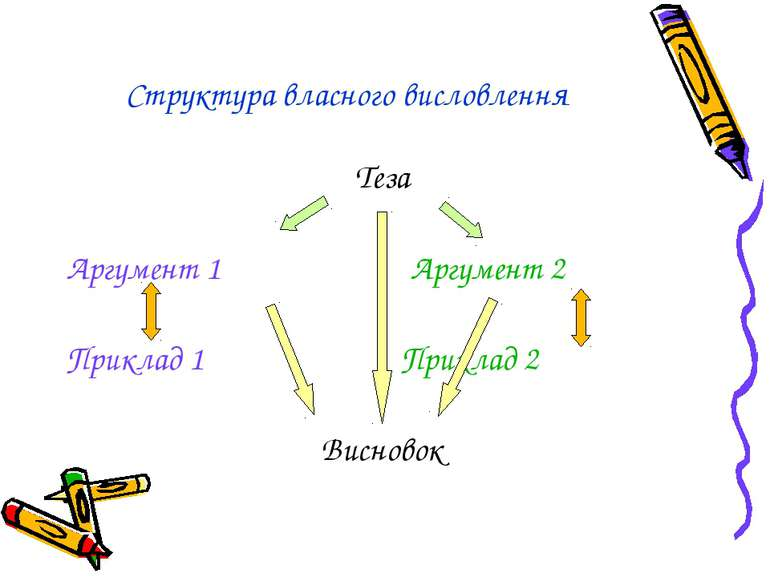 Структура власного висловлення Теза Аргумент 1 Аргумент 2 Приклад 1 Приклад 2...