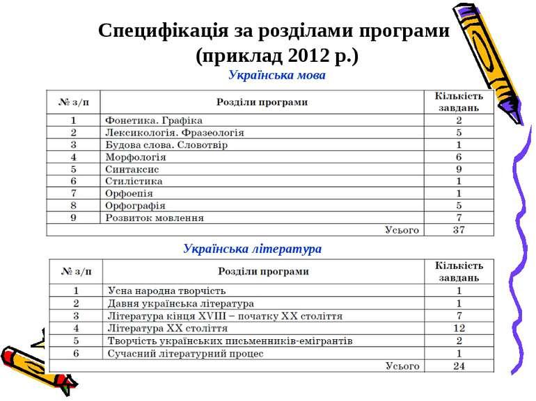 Специфікація за розділами програми (приклад 2012 р.) Українська мова Українсь...
