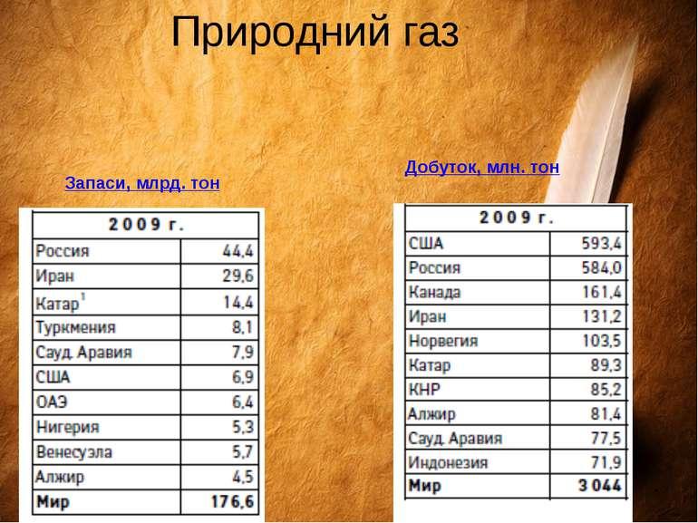 Природний газ Добуток, млн. тон Запаси, млрд. тон