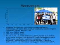 Населення За даними Центрального статистичного управління Ізраїлю, опублікова...