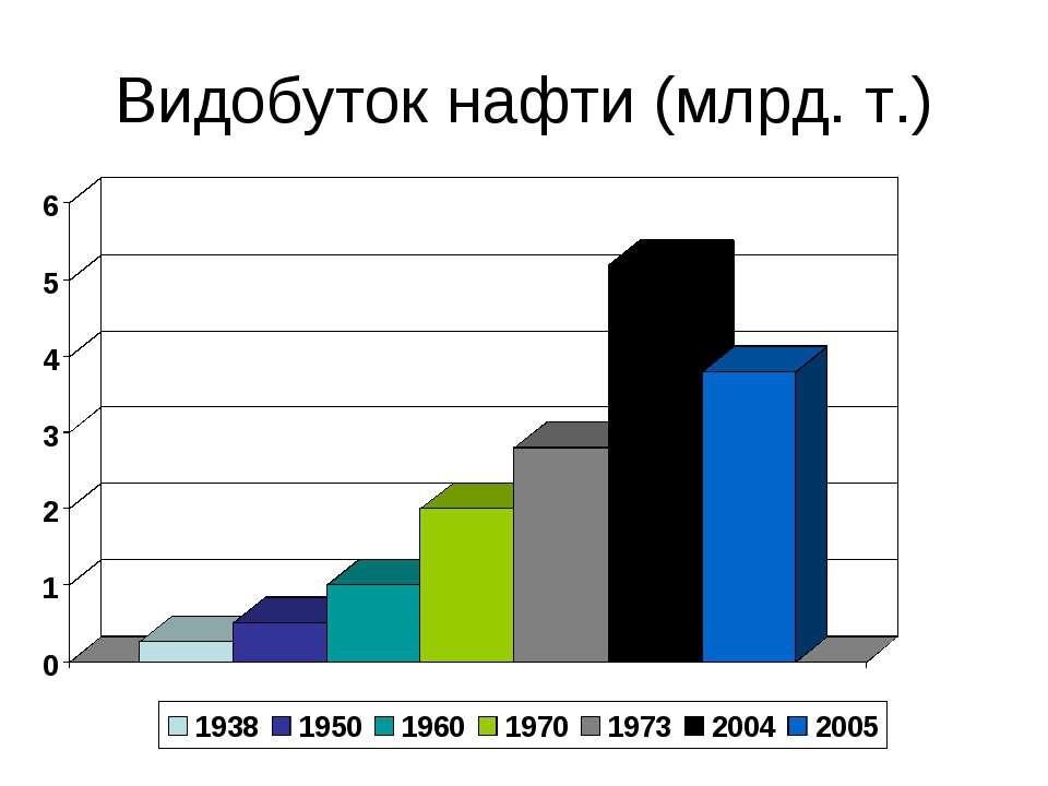 Видобуток нафти (млрд. т.)