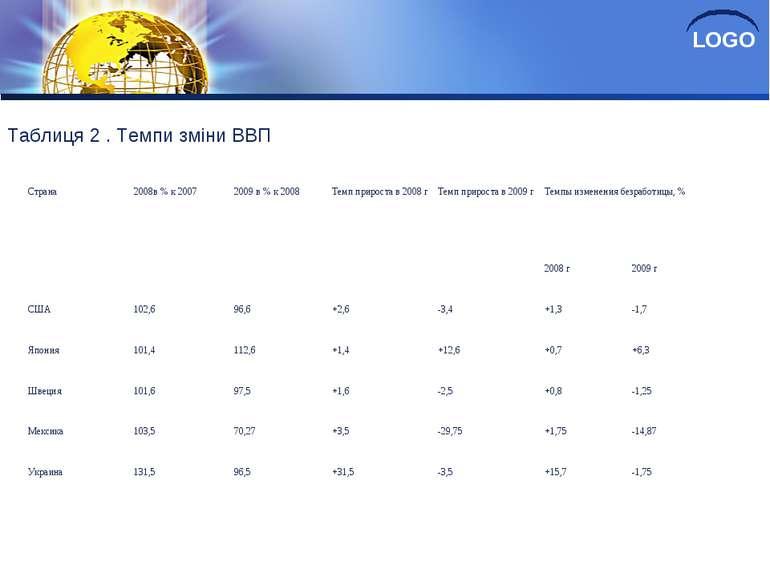 Таблиця 2 . Темпи зміни ВВП Страна 2008в % к 2007 2009 в % к 2008 Темп прирос...