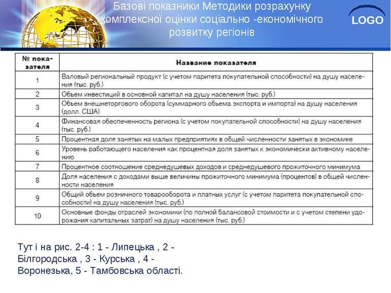 Базові показники Методики розрахунку комплексної оцінки соціально -економічно...