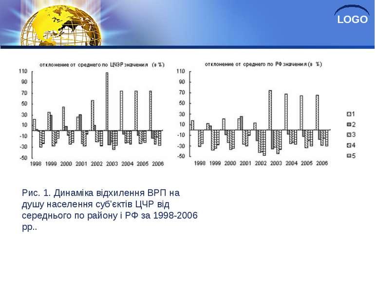 Рис. 1. Динаміка відхилення ВРП на душу населення суб'єктів ЦЧР від середньог...