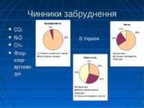 Чинники забруднення CO2 N2O CH4 Фтор-хлор-вуглево-дні В Україні